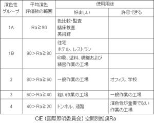 CIE(国際照明委員会)空間別推奨Ra